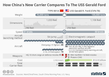 Infographic: How China's New Carrier Compares To The USS Gerald Ford  | Statista
