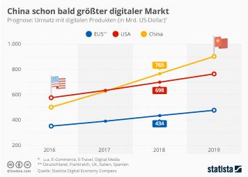 Infografik - Umsatz mit digitalen Produkten in EU China USA