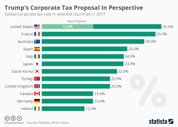 Infographic: Trump's Corporate Tax Proposal In Perspective  | Statista