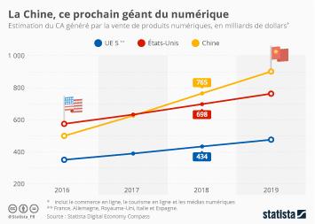 Infographie: La Chine, ce prochain géant du numérique | Statista