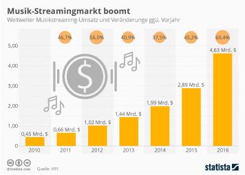 Infografik - Musikstreaming boomt