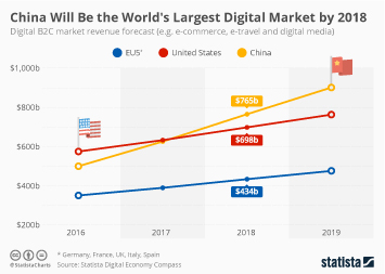 Infographic - Digital market forecast