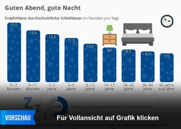 Infografik: Guten Abend, gute Nacht | Statista