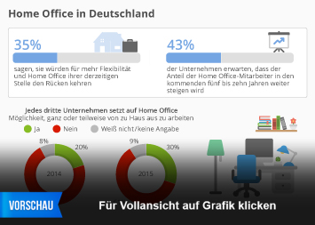 Infografik: Home Office in Deutschland | Statista