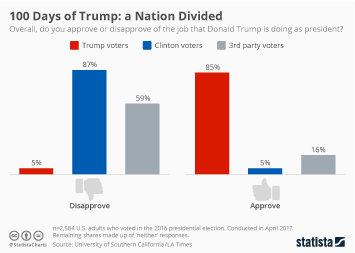 Infographic: 100 Days of Trump: A Nation Divided | Statista