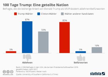 Infografik: 100 Tage Trump: Eine geteilte Nation | Statista