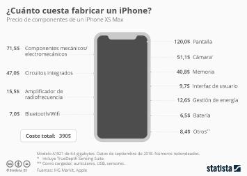 Infografía - Anatomía de un iPhone