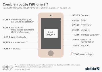 Infographie - Combien coûte l'iPhone 8 ?
