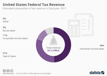 Infographic: United States Federal Tax Revenue | Statista