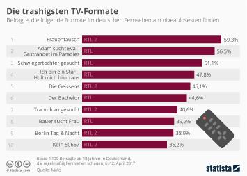 Infografik - Umfrage Die trashigsten TV-Formate