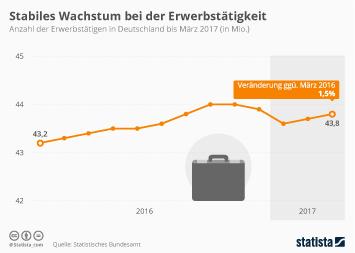 Infografik - Positive Entwicklung der Erwerbstätigkeit in Deutschland