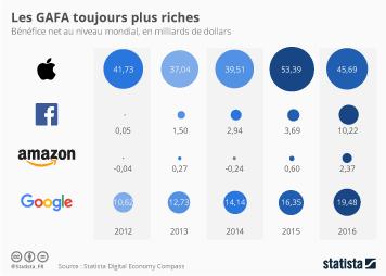 Infographie: Les GAFA toujours plus riches | Statista
