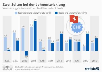 Infografik - Veränderung der Nominal- und Reallöhne in der Schweiz