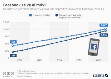 Infografía: Facebook, cada día más móvil | Statista