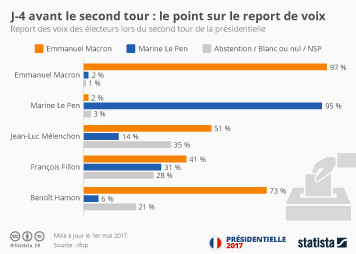 Infographie - J-4 avant le second tour : le point sur le report des voix