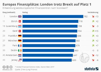 Infografik: London büßt nach Brexit an Wettbewerbsfähigkeit ein | Statista