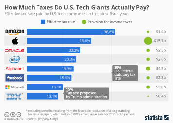 Infographic: How Much Taxes Do U.S. Tech Giants Actually Pay? | Statista
