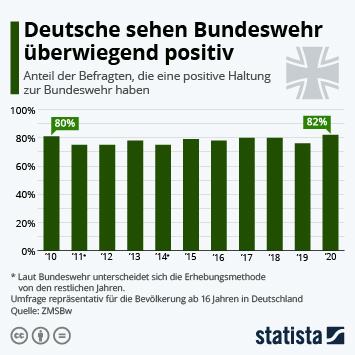 Deutsche sehen Bundeswehr überwiegend positiv