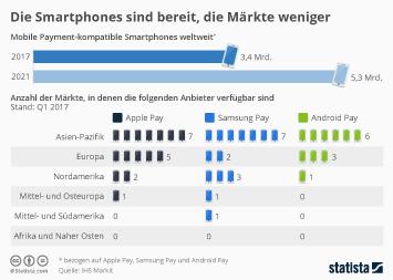 Infografik - Weltweite Verfügbarkeit von Mobile Payment