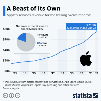 Infographic: Services Are the Rising Star at Apple | Statista
