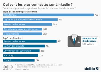 Infographie: Qui sont les plus connectés sur LinkedIn ?  | Statista