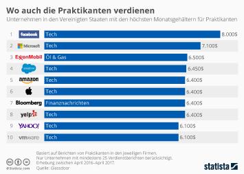 Infografik - US-Unternehmen mit haechsten Monatsgehaeltern fuer Praktikanten