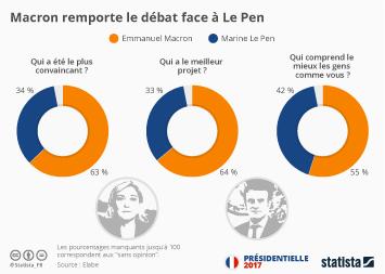 Infographie - Macron remporte le débat face à Le Pen
