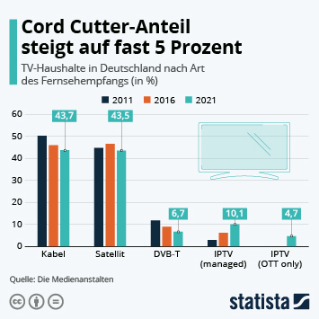 Infografik - TV-Haushalte in Deutschland nach Art des Fernsehempfangs