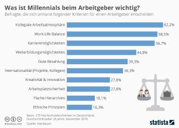 Infografik - Was Millennials beim Arbeitgeber wichtig ist