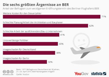 Infografik: Die größten Ärgernisse an BER   Statista