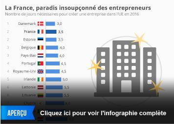 Infographie - La France, paradis insoupçonné des entrepreneurs