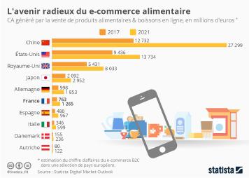 Infographie: L'avenir radieux du e-commerce alimentaire | Statista