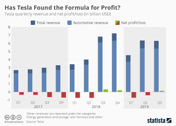 Has Tesla Found the Formula for Profit?