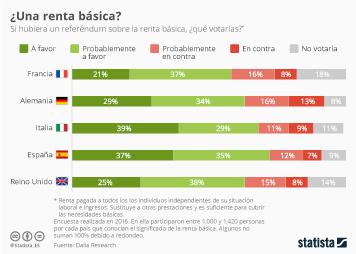 Infografía: Los españoles, a favor de la renta básica | Statista