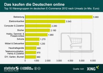 Infografik: Das kaufen die Deutschen online | Statista