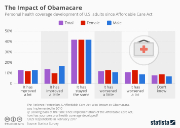 Infographic: Did Americans Feel the Impact of Obamacare? | Statista