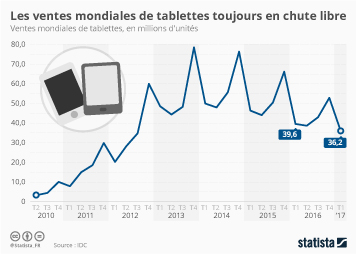 Infographie - Les ventes mondiales de tablettes toujours en chute libre