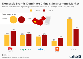 Domestic Players Dominate China's Smartphone Market