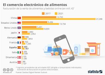 Infografía: El ecommerce de alimentos generará casi mil millones de euros en España en 2021 | Statista