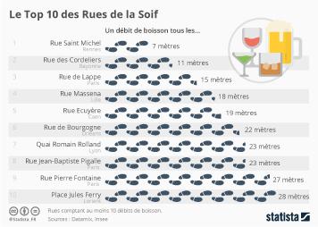 Infographie: Le Top 10 des Rues de la Soif   Statista