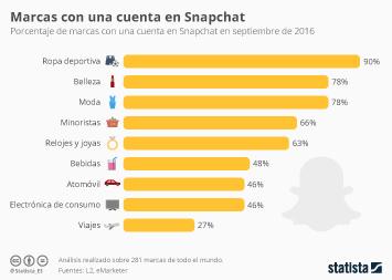 Infografía - ¿Qué tipo de empresas ya están en Snapchat?