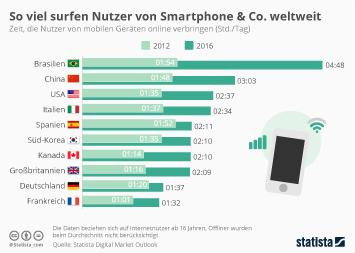 Infografik: So viel surfen Nutzer von Smartphone & Co. weltweit | Statista