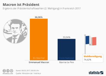 Infografik: Macron ist Präsident | Statista
