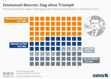 Link zu Emmanuel Macron: Sieg ohne Triumph Infografik