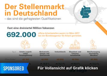 Infografik - Der Stellenmarkt in Deutschland