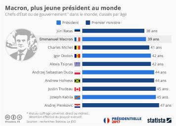 Infographie: Macron, le plus jeune président au monde | Statista