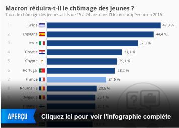 Infographie: Macron réduira-t-il le chômage des jeunes ?  | Statista