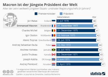 Link zu Macron ist der jüngste Präsident der Welt Infografik