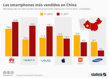 Infografía: Los smartphones que triunfan en China | Statista