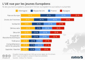Infographie - L'UE vue par les jeunes Européens